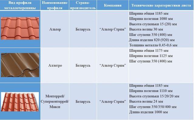 Характеристики отдельных видов металлочерепицы