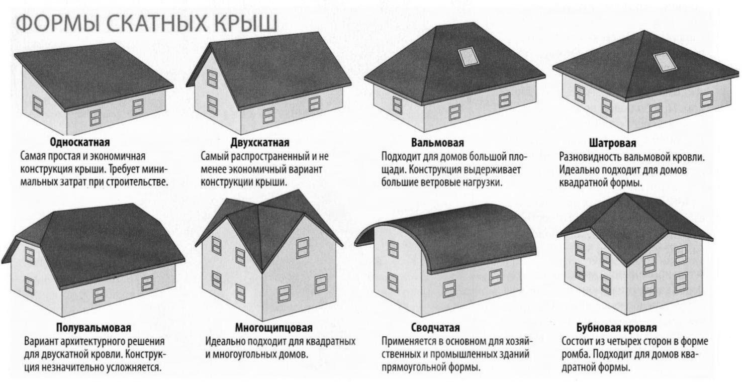 схема сборки утепления мандсардных крыш