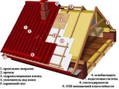 Схема укладки гидроизоляции под неотапливаемую крышу