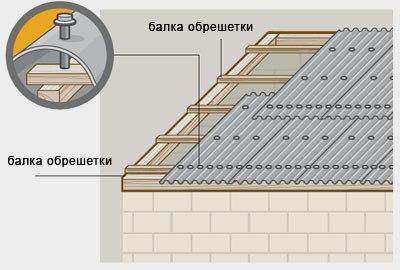 Как правильно покрыть крышу волновым шифером