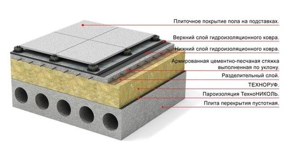 Кровельный пирог эксплуатируемой плоской крыши