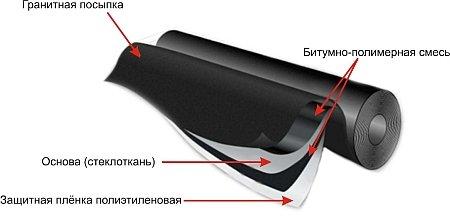 Технология укладки мягкой кровли технониколь