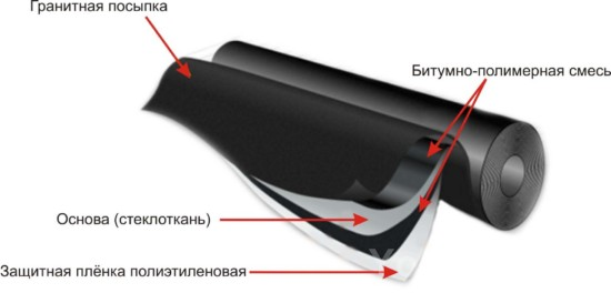 Рулонное покрытие с основой из стеклоткани