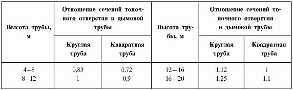 Сечение и длина дымохода для твердотопливного котла