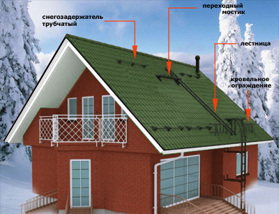 Расположение снегозадержателей на крыше здания
