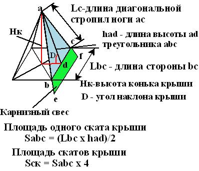 Расчет высоты четырехскатной крыши