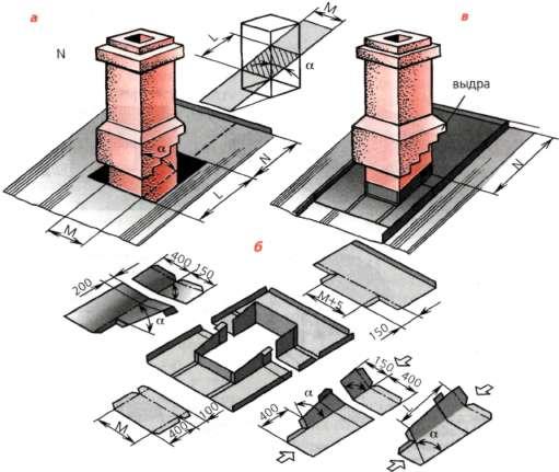 гидроизоляции дымовой трубы