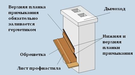 Герметизация кирпичной трубы на крыше из профнастила