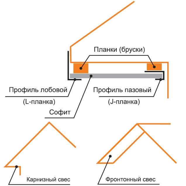 Варианты подшивки карниза крыши