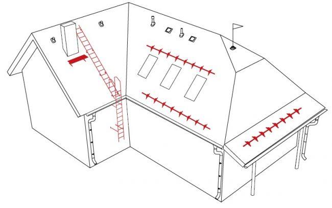 Конструкция элементов безопасности кровли МеталлПрофиль