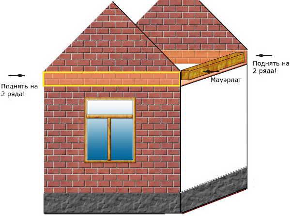 Схема устройства кирпичного фронтона