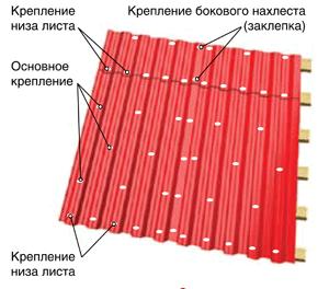 Крепление профнастила на крышу