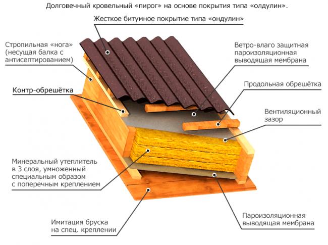 Монтаж андулиновой кровли