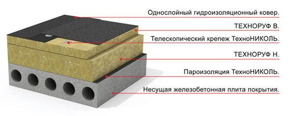 Схема укладки утеплителя и пароизоляции