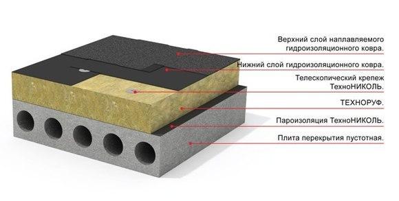 Схема устройства плоской кровли матеиалами Технониколь