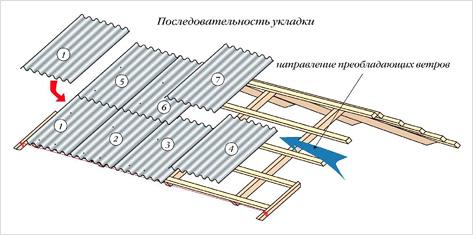 Сколько Стоит Покрыть Крышу Шифером В Украине