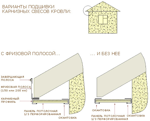 Подшивка крыши сайдингом