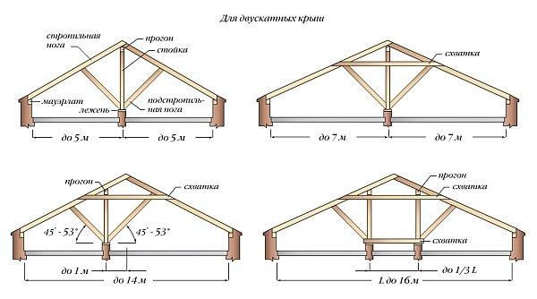 Система наслонных стропил двускатной крыши