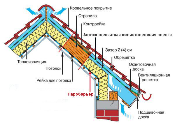 shema-ustroistva-krovelnogo-piroga1