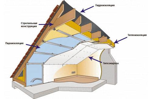 Схема утепления крыши пенопластом