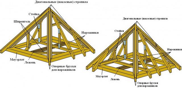 Система стропил четырехскатной шатровой крыши