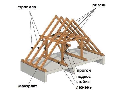 Основные элементы конструкции двускатной крыши