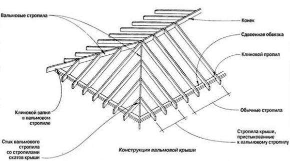 stropilnaya-noga-razzhelobka