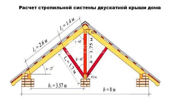 Схема расчета стропильной системы двускатной крыши