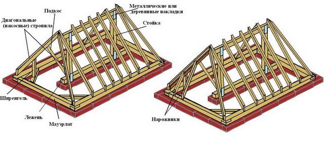 Стропильная система вальмовой крыши