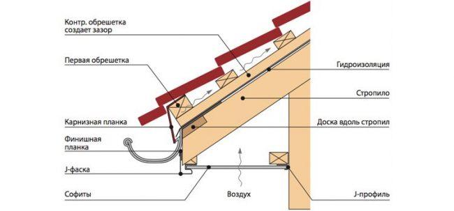 Схема устройства подшивки крыши соффитом
