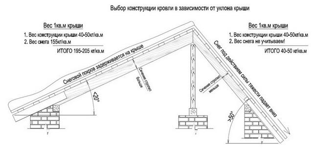 Выбор уклона крыши в зависимости от осадков