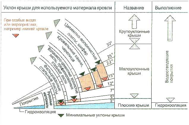 Минимальные углы наклона крыши для различных покрытий