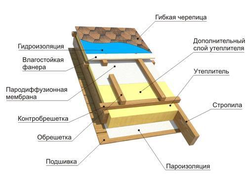 Состав кровельного пирога мягкой крыши