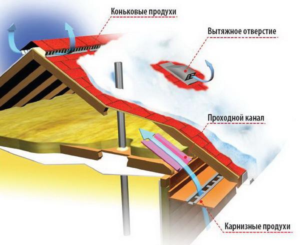 Устройство вентиляции для крыши с битумной кровлей