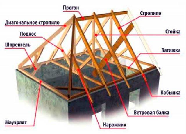 Как правильно сделать 4-х скатную крышу