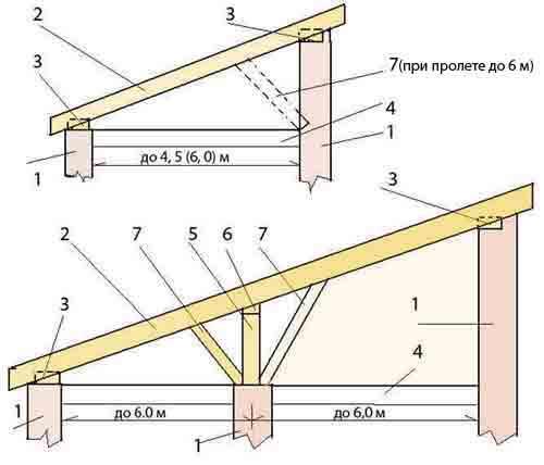 Варианты стропильной системы односкатной крыши