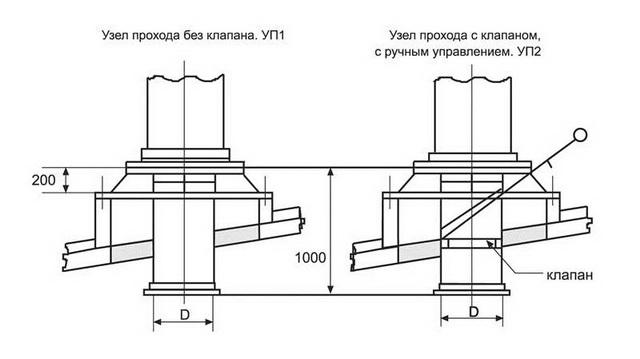 Схема узлов прохода вентиляции с клапаном и бес