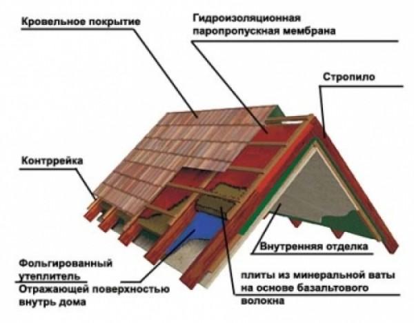 Конструкция утепленной кровли бани