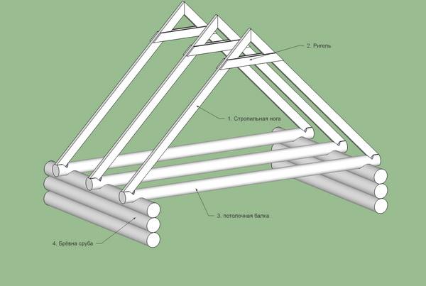 Стропильная система крыши для бани