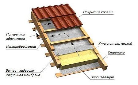 Кровельный пирог для ломанной крыши