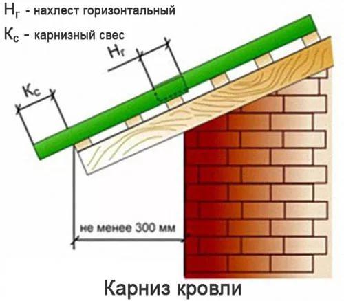 Размеры карнизного свеса крыши коттеджа