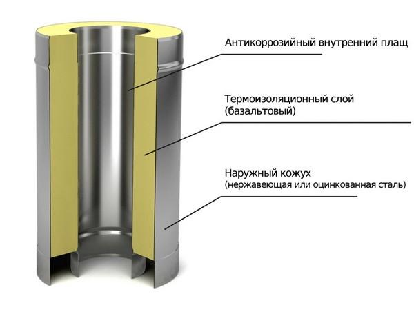 Структура сэндвич трубы для дымохода