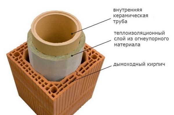 Устроство дымохода из керамической трубы