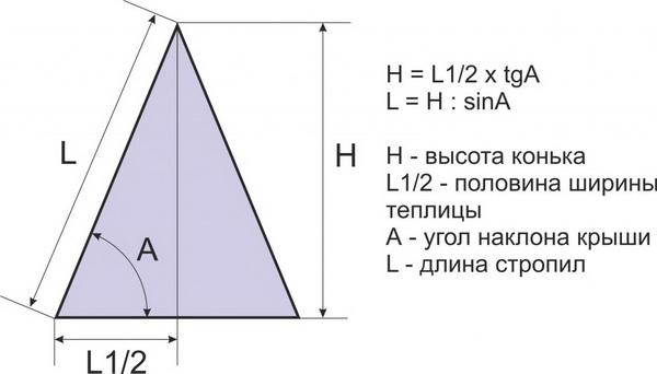 Расчет верхней точки двускатной крыши