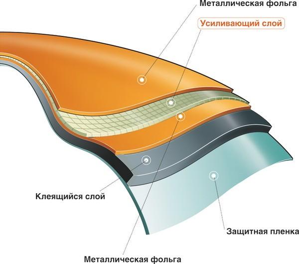 Структура герметизирующей ленты Экобит