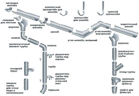 Основные элементы водосточной системы крыши