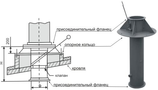 Схема вывода на крышу узла принудительной вентиляции кровли