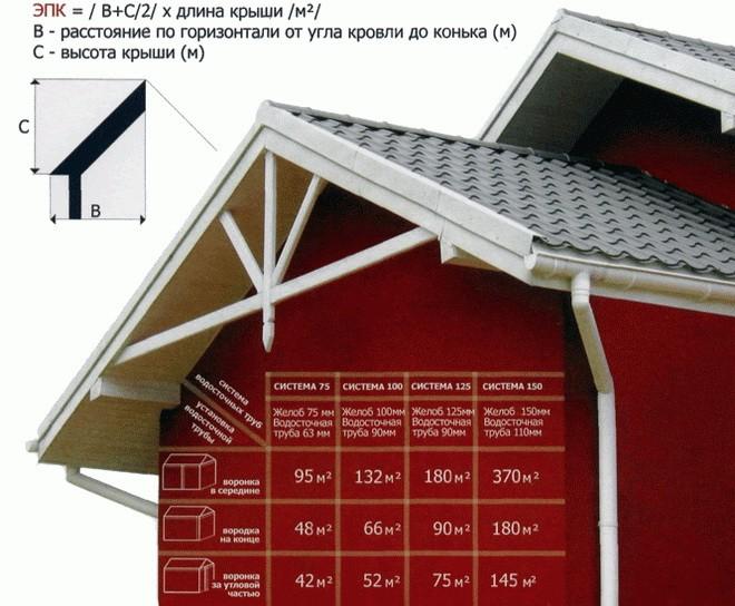 Расчет водосточной системы для загородного дома