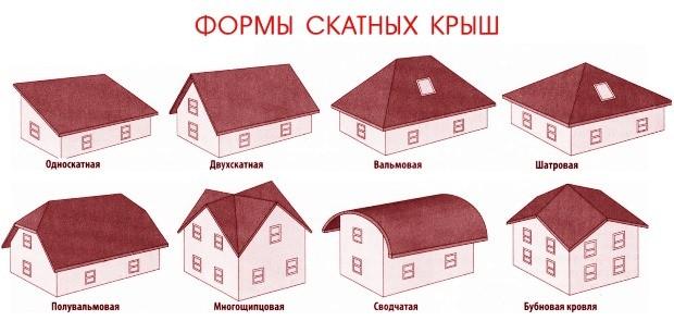 Основные формы крыш для частных домов