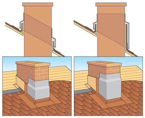 Герметизация в месте примыкания димохода и крыши